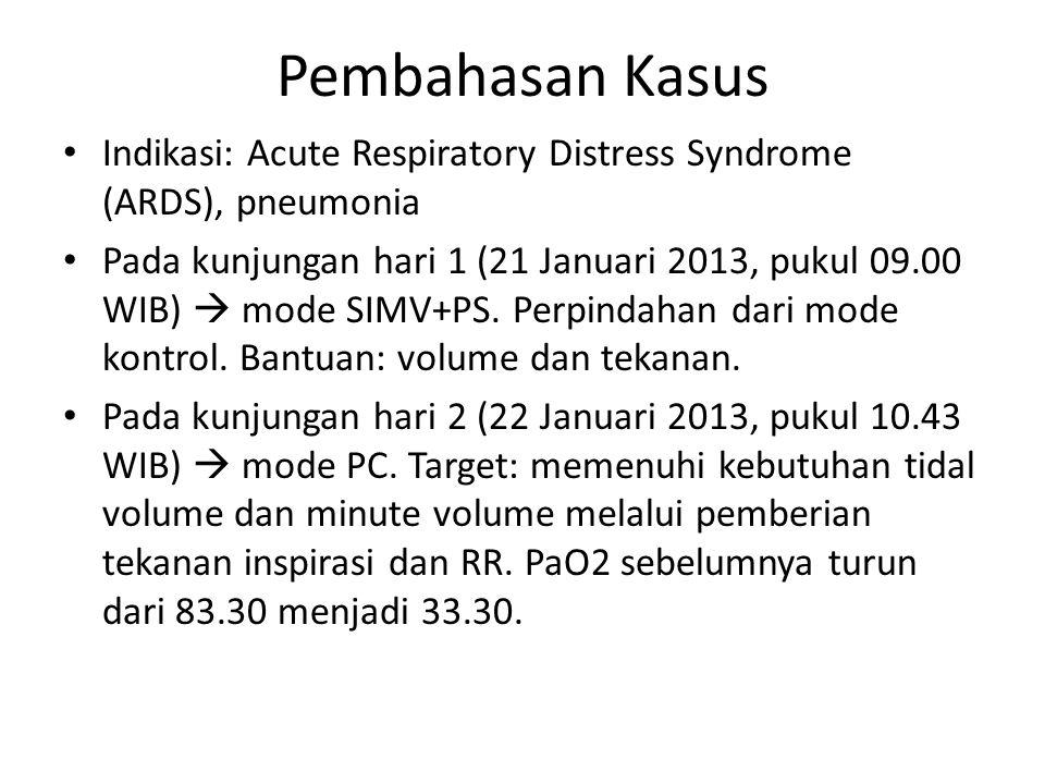 Pembahasan Kasus Indikasi: Acute Respiratory Distress Syndrome (ARDS), pneumonia.
