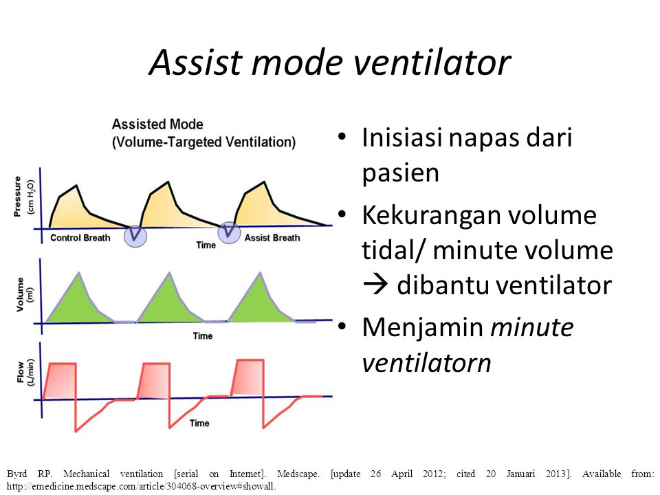 Assist mode ventilator