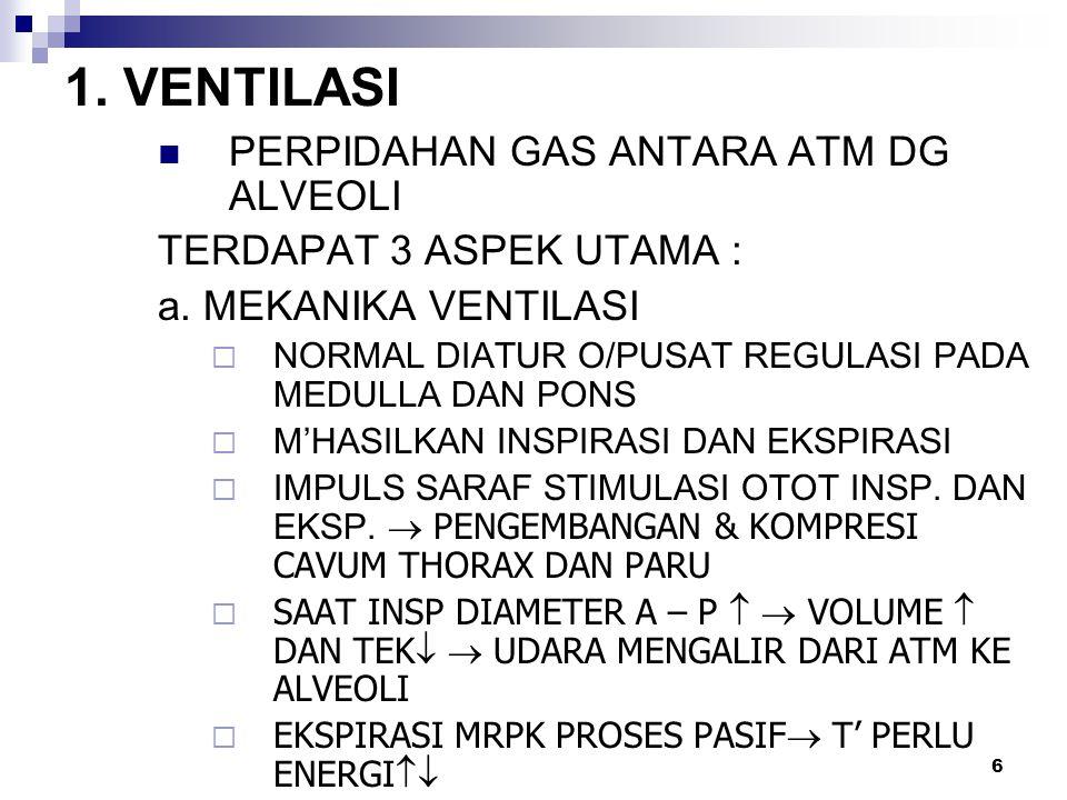 1. VENTILASI PERPIDAHAN GAS ANTARA ATM DG ALVEOLI