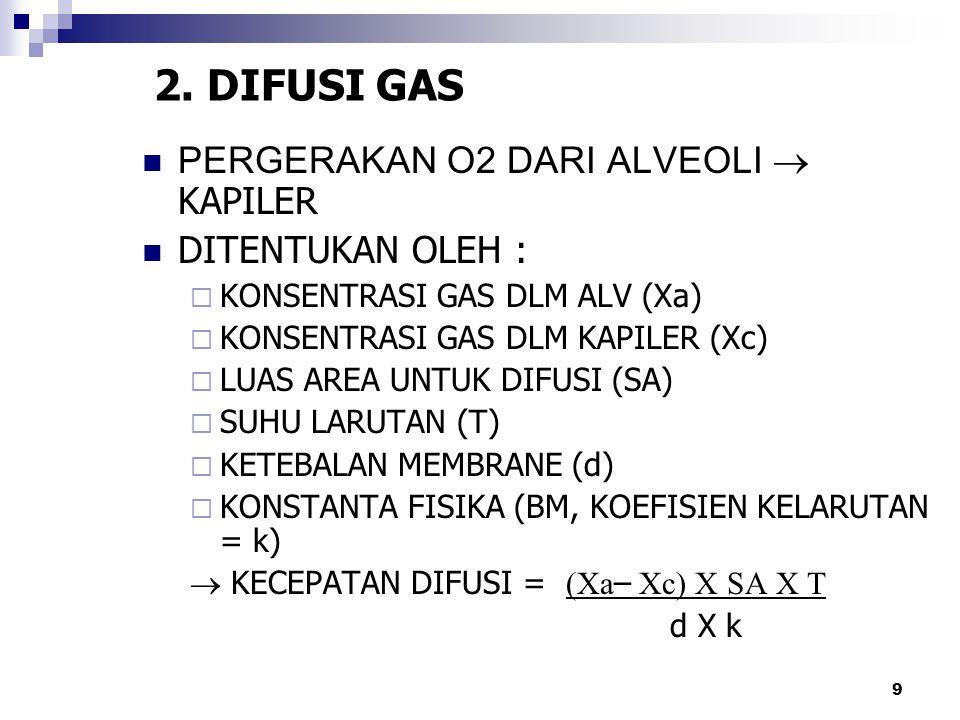 2. DIFUSI GAS PERGERAKAN O2 DARI ALVEOLI  KAPILER DITENTUKAN OLEH :