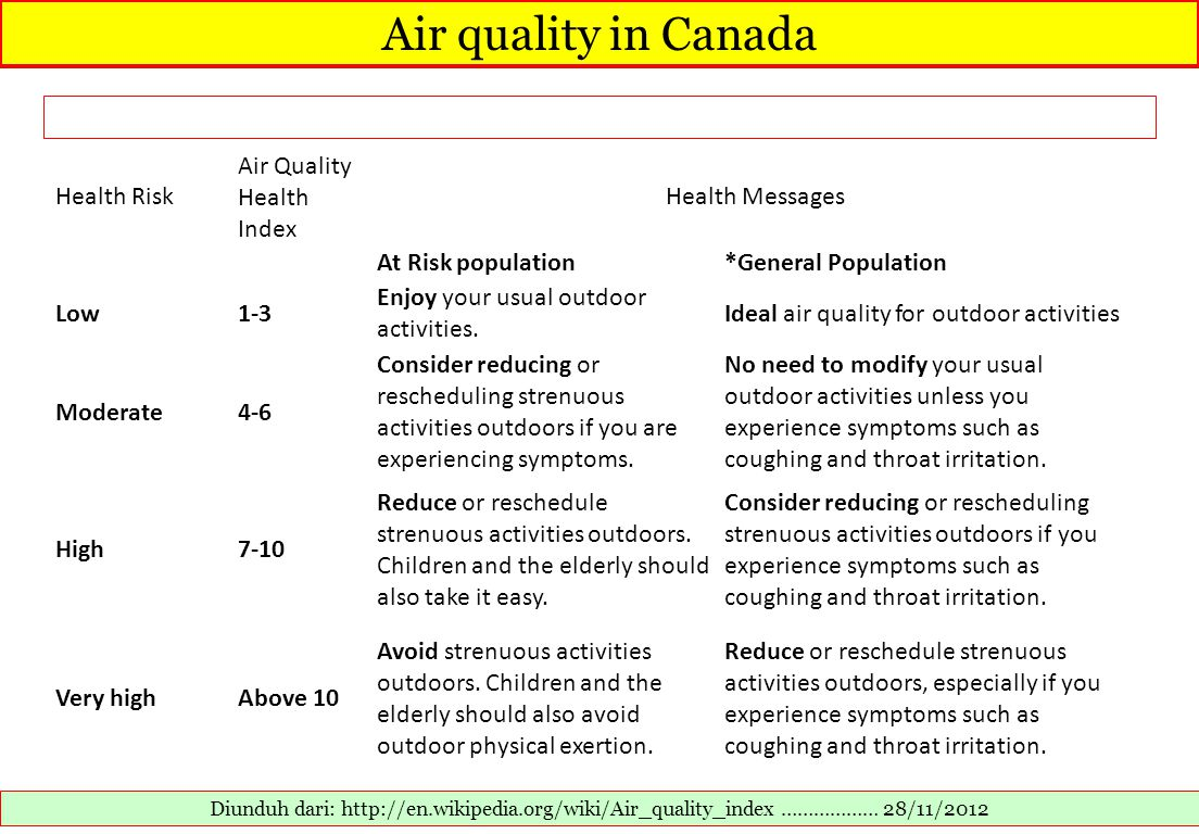 Air quality in Canada Health Risk Air Quality Health Index