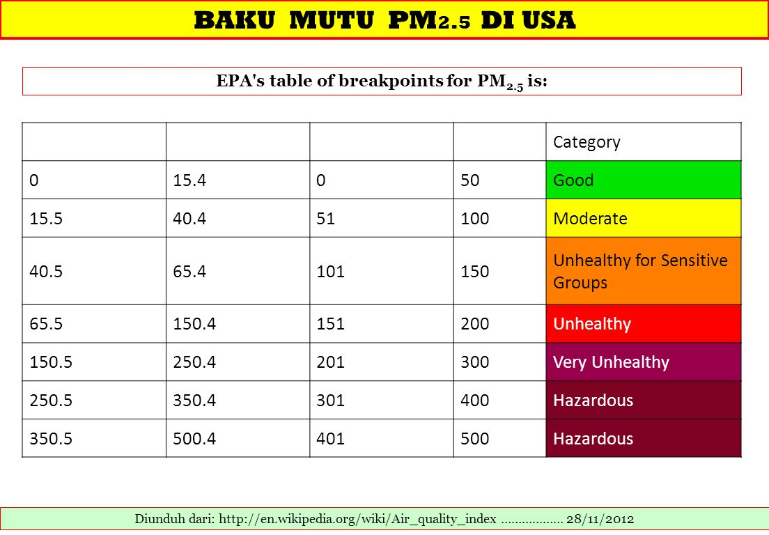 EPA s table of breakpoints for PM2.5 is: