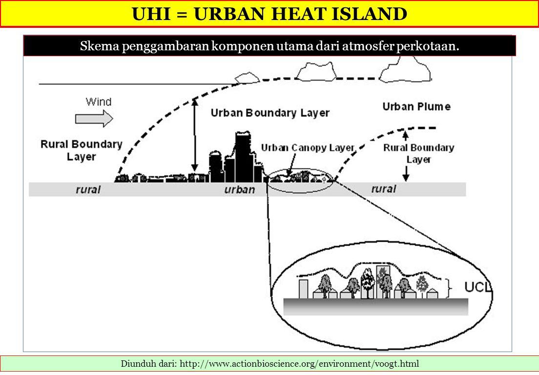 UHI = URBAN HEAT ISLAND Skema penggambaran komponen utama dari atmosfer perkotaan.