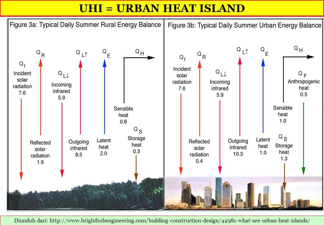 UHI = URBAN HEAT ISLAND Diunduh dari: http://www.brighthubengineering.com/building-construction-design/42981-what-are-urban-heat-islands/