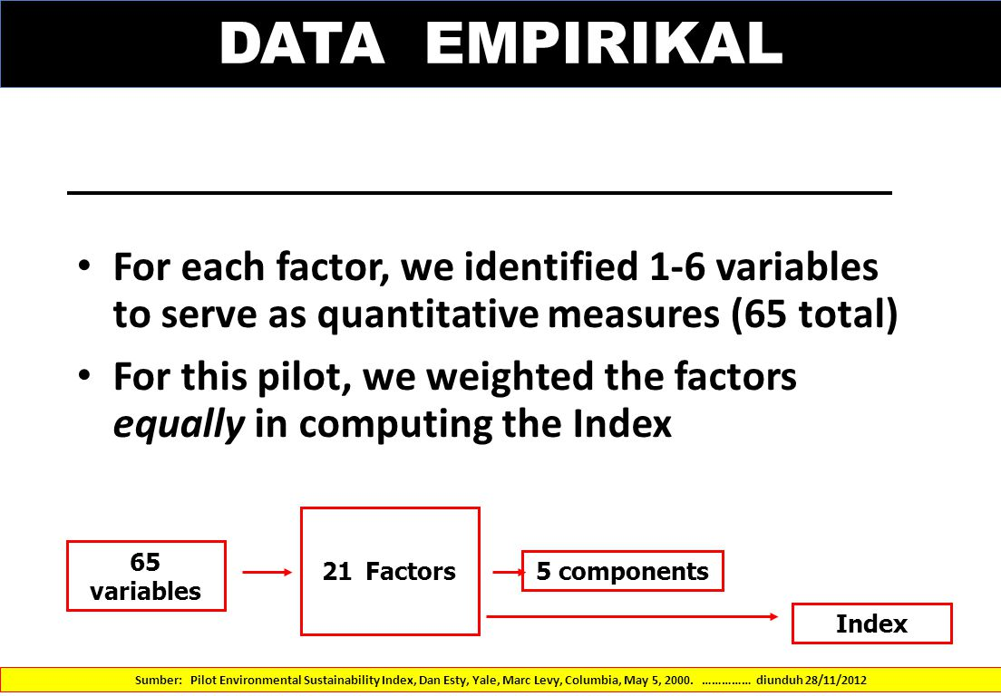 DATA EMPIRIKAL For each factor, we identified 1-6 variables to serve as quantitative measures (65 total)