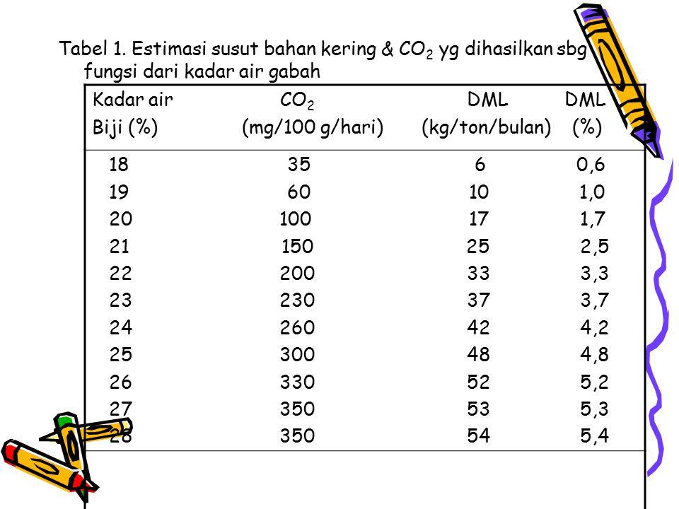 Tabel 1. Estimasi susut bahan kering & CO2 yg dihasilkan sbg fungsi dari kadar air gabah