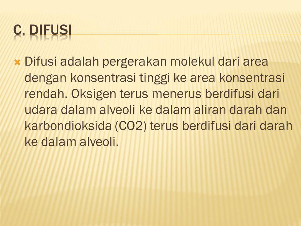 c. Difusi