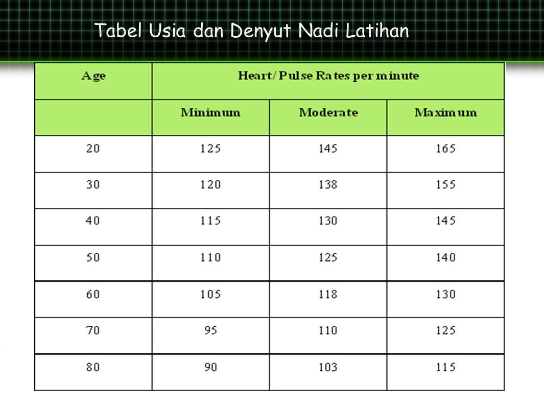 Tabel Usia dan Denyut Nadi Latihan