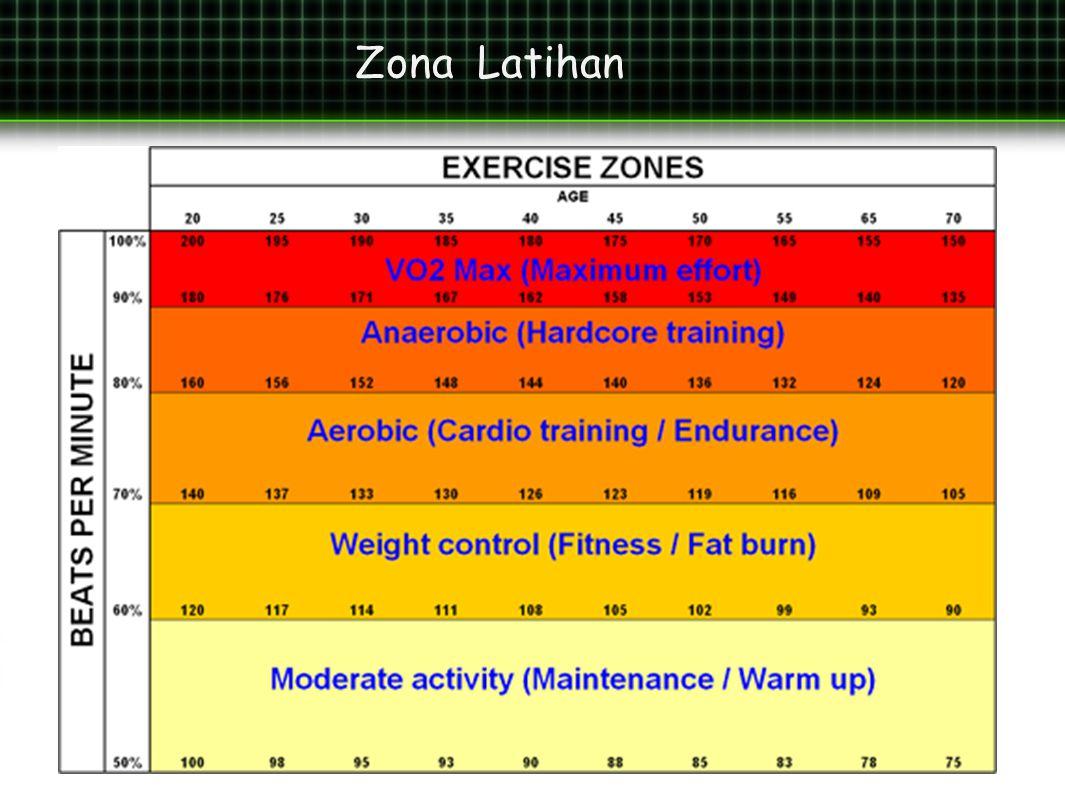 Zona Latihan