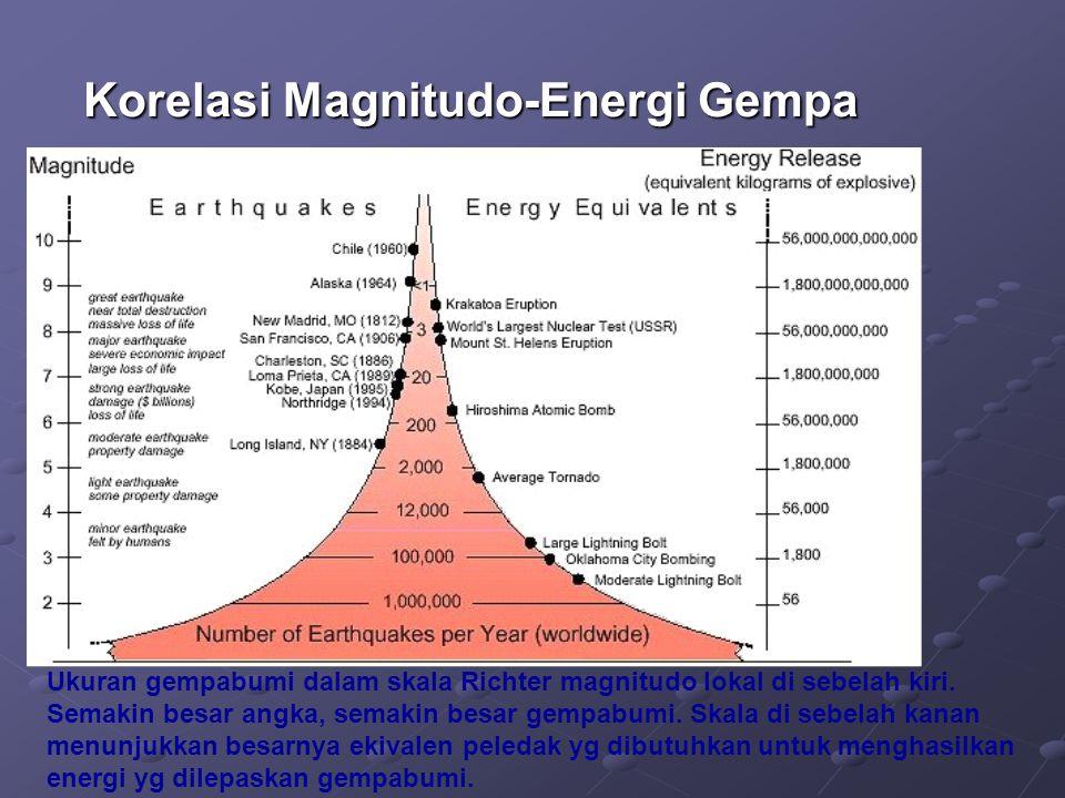 Korelasi Magnitudo-Energi Gempa