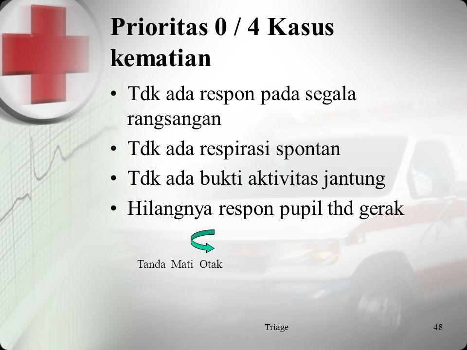 Prioritas 0 / 4 Kasus kematian