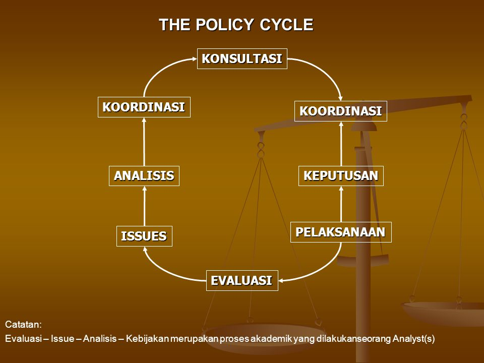THE POLICY CYCLE KONSULTASI KOORDINASI KOORDINASI ANALISIS KEPUTUSAN