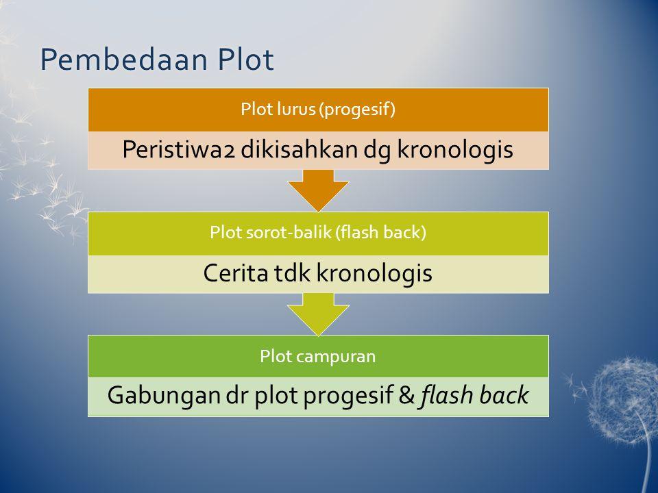 Pembedaan Plot Plot lurus (progesif)