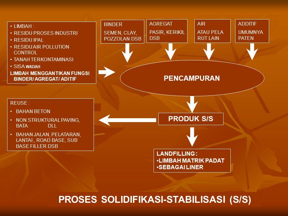 PROSES SOLIDIFIKASI-STABILISASI (S/S)