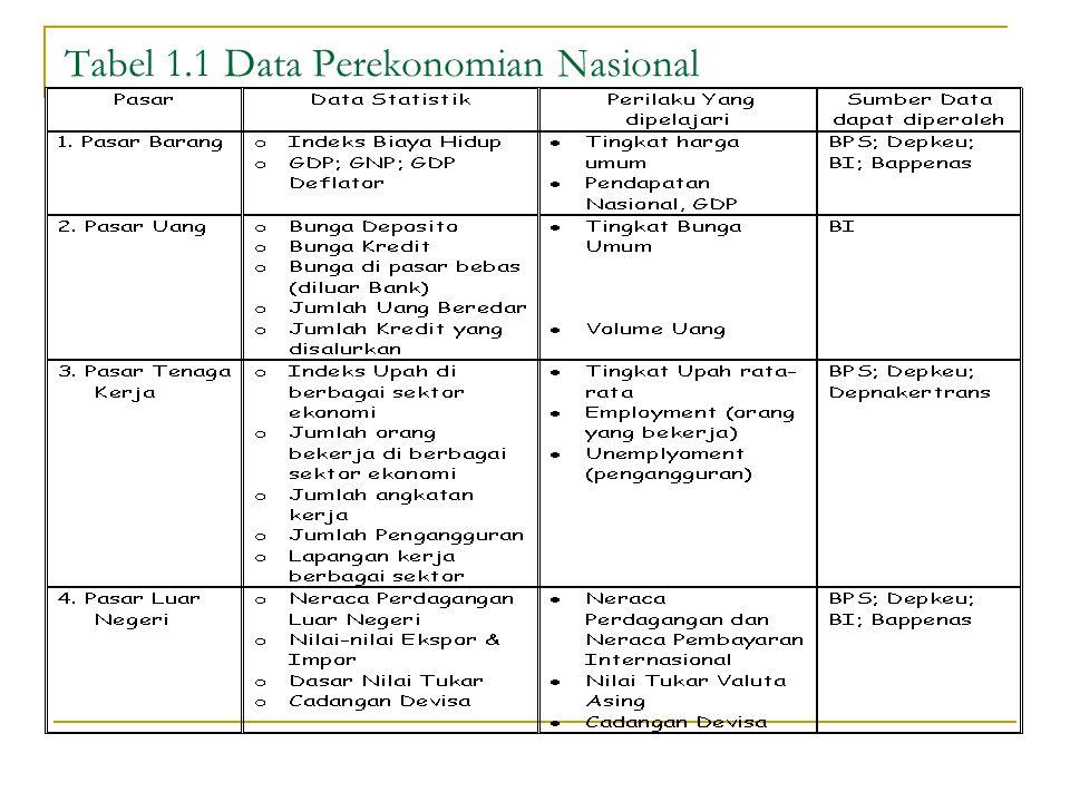 Tabel 1.1 Data Perekonomian Nasional