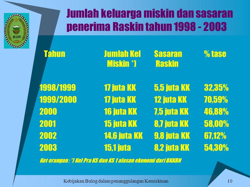 Jumlah keluarga miskin dan sasaran penerima Raskin tahun 1998 - 2003