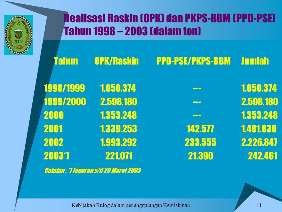 Realisasi Raskin (OPK) dan PKPS-BBM (PPD-PSE) Tahun 1998 – 2003 (dalam ton)
