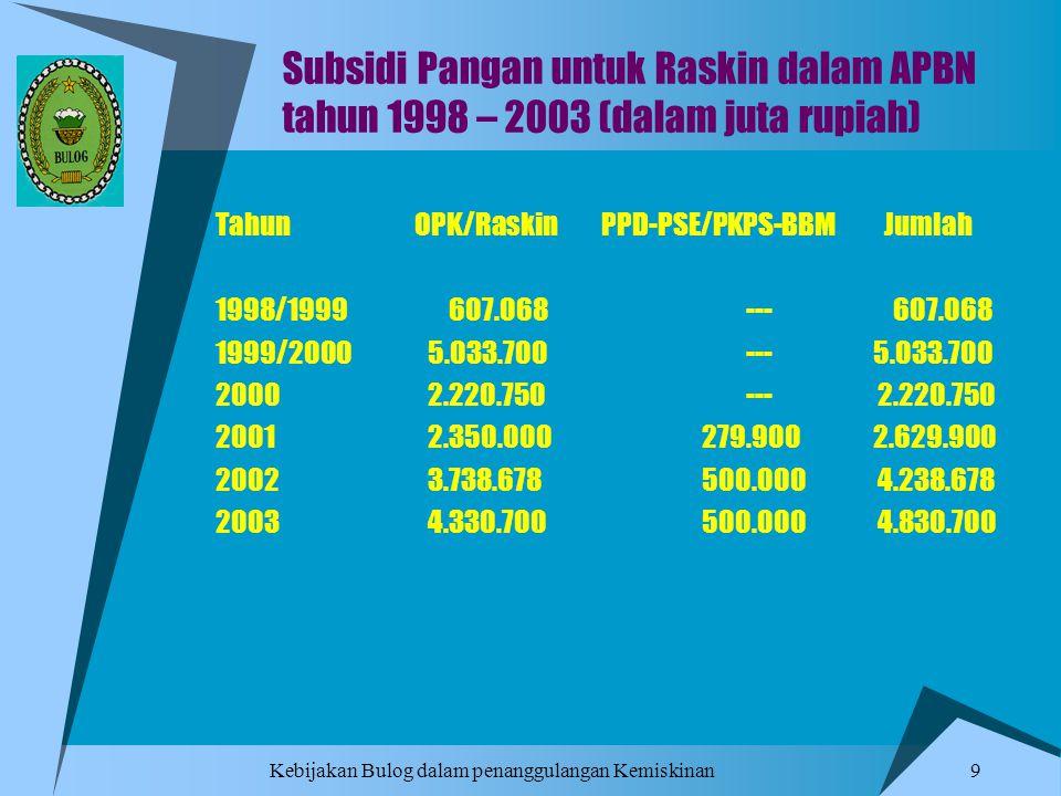 Subsidi Pangan untuk Raskin dalam APBN tahun 1998 – 2003 (dalam juta rupiah)