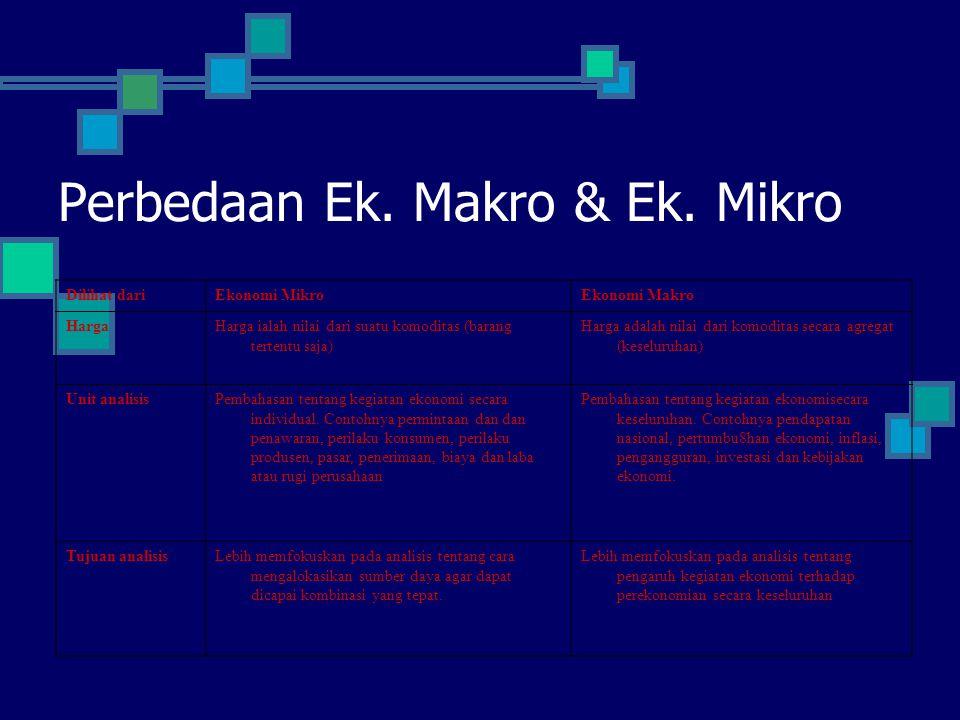 Perbedaan Ek. Makro & Ek. Mikro