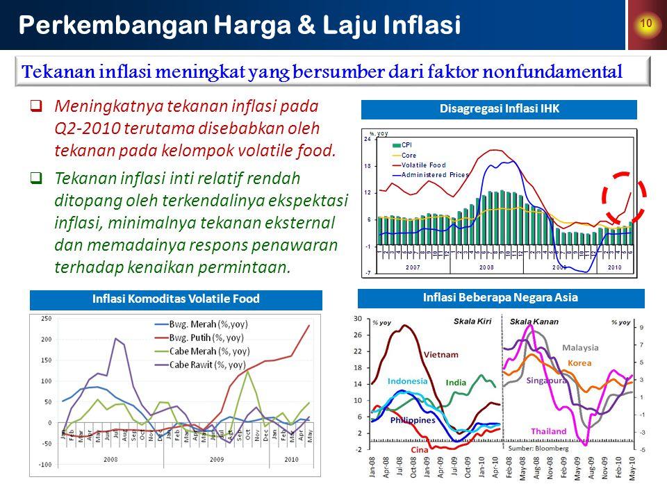 Perkembangan Harga & Laju Inflasi