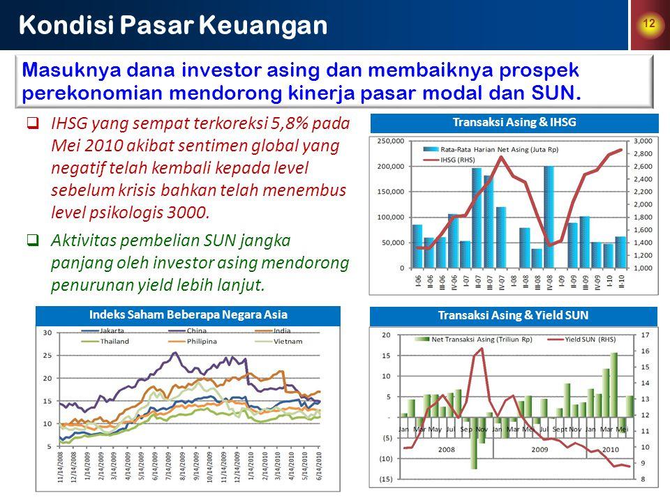 Indeks Saham Beberapa Negara Asia Transaksi Asing & Yield SUN