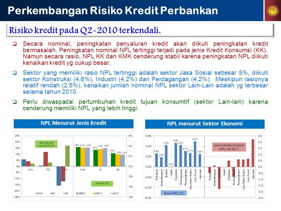 NPL Menurut Jenis Kredit NPL menurut Sektor Ekonomi