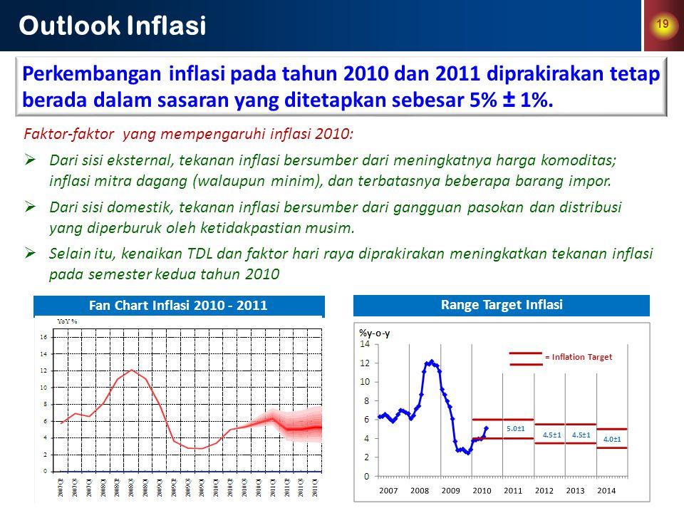 Outlook Inflasi 19. Perkembangan inflasi pada tahun 2010 dan 2011 diprakirakan tetap berada dalam sasaran yang ditetapkan sebesar 5% ± 1%.