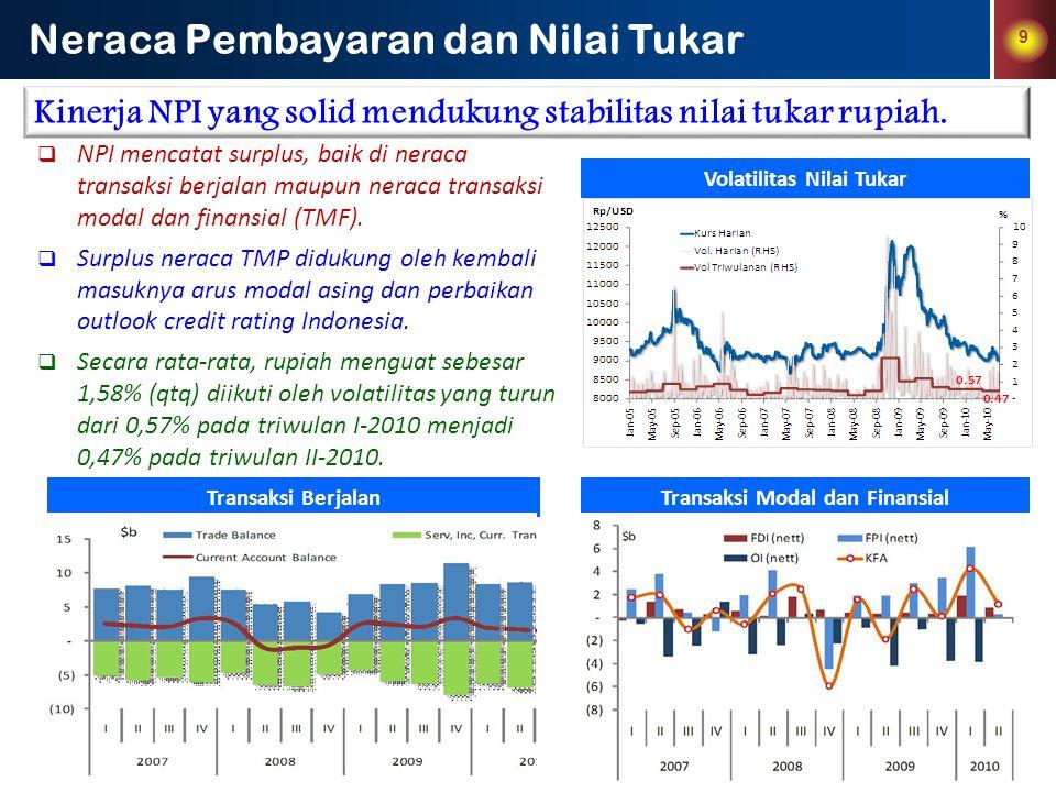 Volatilitas Nilai Tukar Transaksi Modal dan Finansial