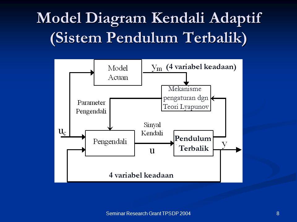 Model Diagram Kendali Adaptif (Sistem Pendulum Terbalik)