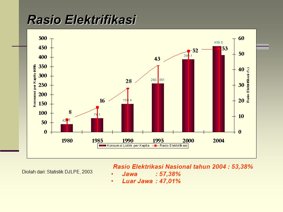 Rasio Elektrifikasi Rasio Elektrikasi Nasional tahun 2004 : 53,38%