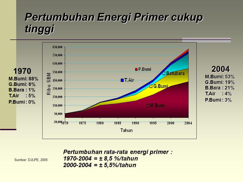 Pertumbuhan Energi Primer cukup tinggi
