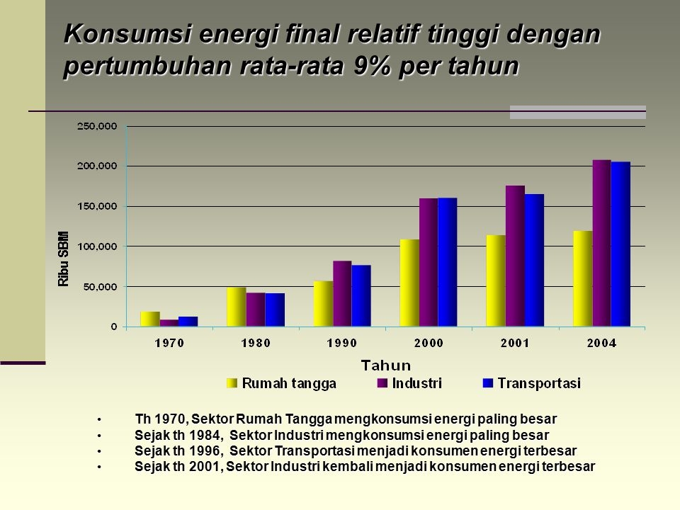 Konsumsi energi final relatif tinggi dengan pertumbuhan rata-rata 9% per tahun