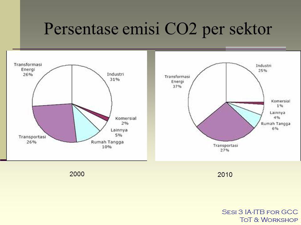 Persentase emisi CO2 per sektor