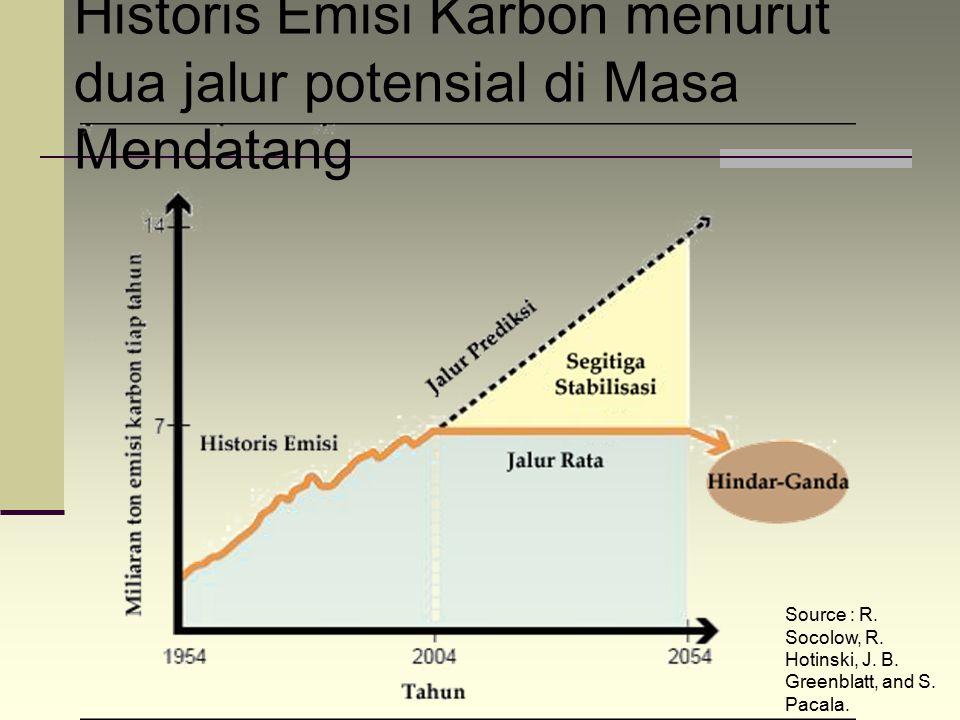 Historis Emisi Karbon menurut dua jalur potensial di Masa Mendatang