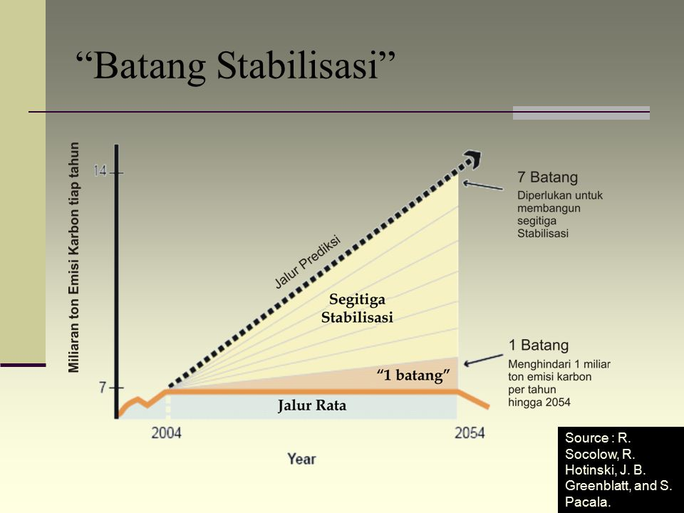 Batang Stabilisasi Source : R. Socolow, R. Hotinski, J. B. Greenblatt, and S. Pacala.
