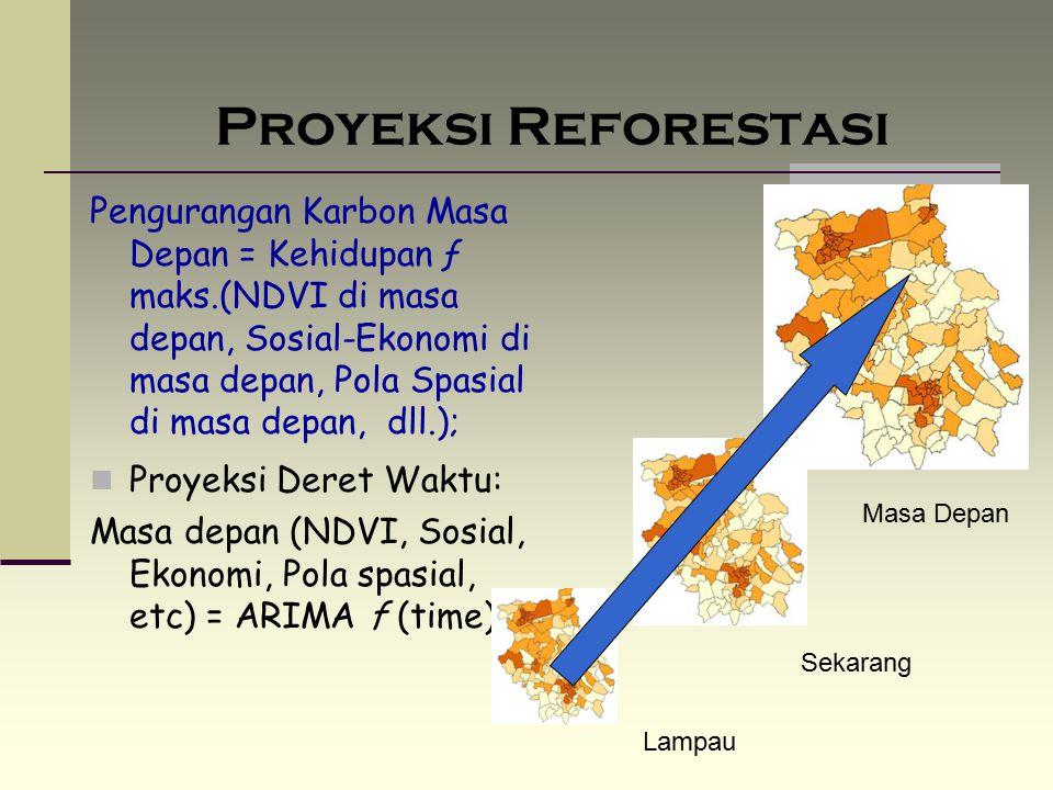 Proyeksi Reforestasi