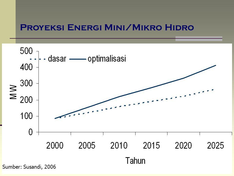 Proyeksi Energi Mini/Mikro Hidro