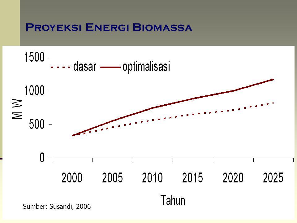 Proyeksi Energi Biomassa