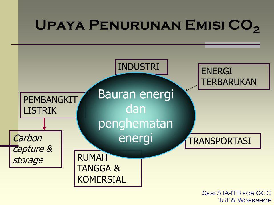 Upaya Penurunan Emisi CO2