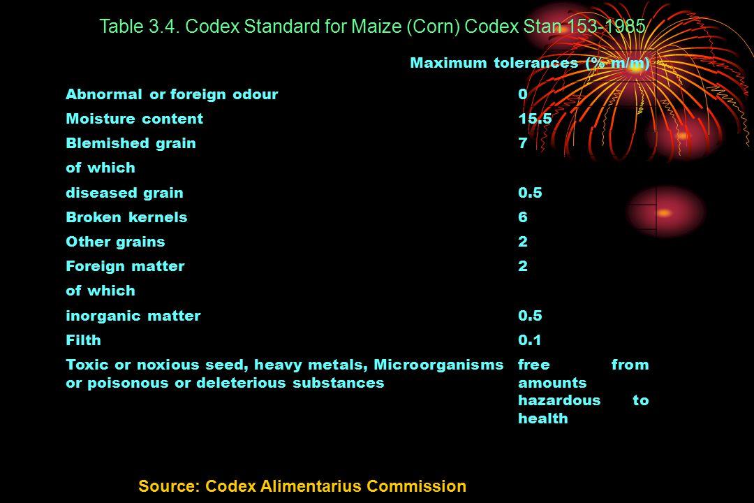 Table 3.4. Codex Standard for Maize (Corn) Codex Stan 153-1985