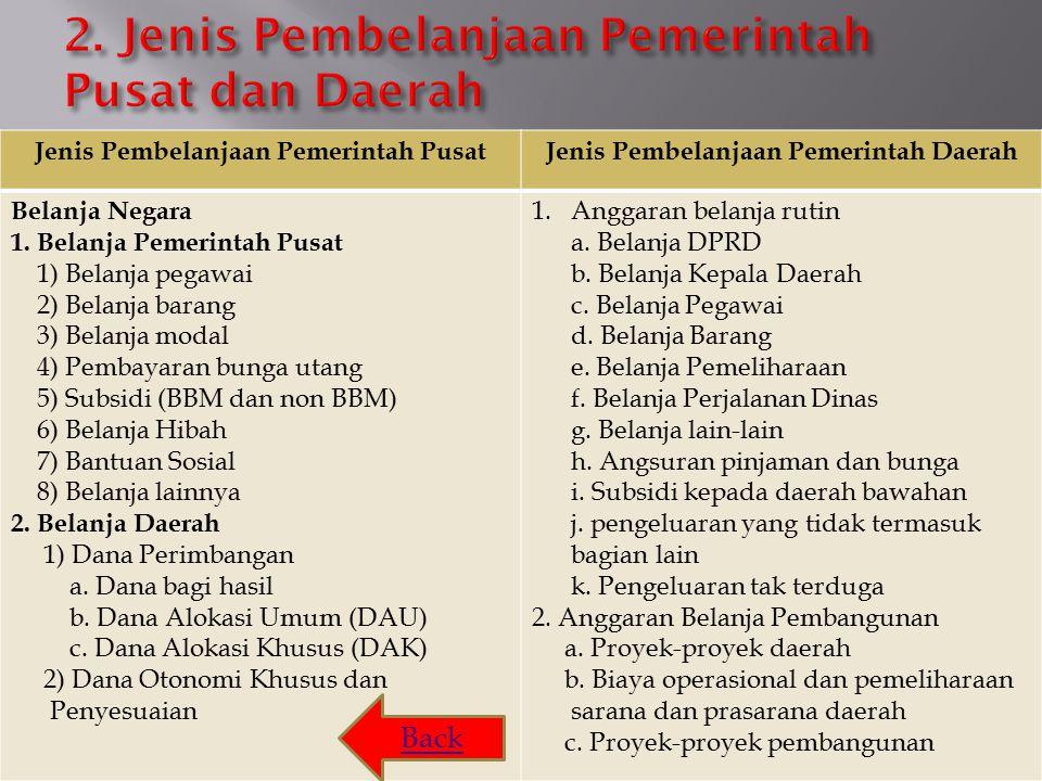 2. Jenis Pembelanjaan Pemerintah Pusat dan Daerah