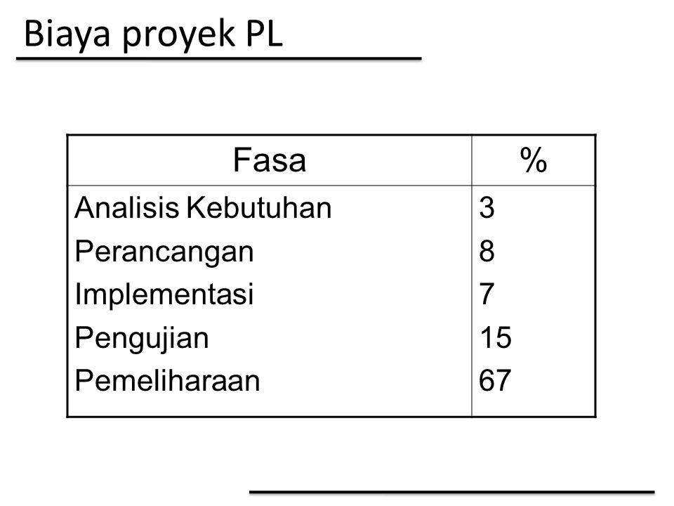 Biaya proyek PL Fasa % Analisis Kebutuhan Perancangan Implementasi