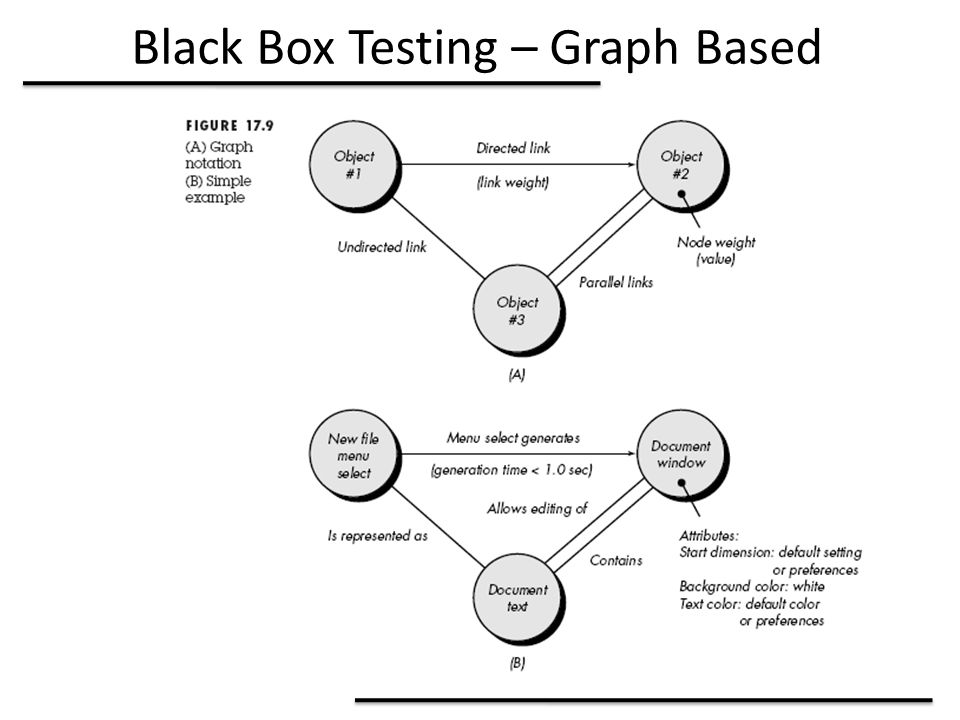 Black Box Testing – Graph Based