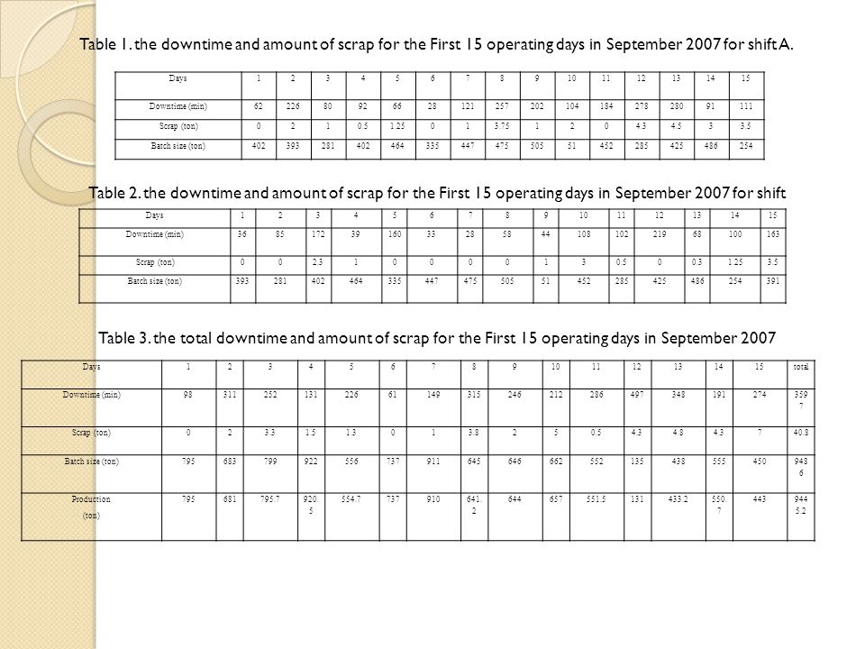 Table 1. the downtime and amount of scrap for the First 15 operating days in September 2007 for shift A. Table 2. the downtime and amount of scrap for the First 15 operating days in September 2007 for shift Table 3. the total downtime and amount of scrap for the First 15 operating days in September 2007