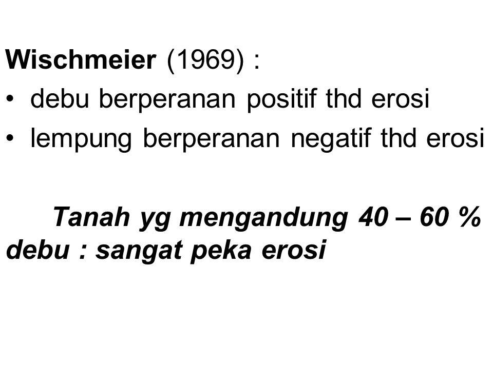 Wischmeier (1969) : debu berperanan positif thd erosi.