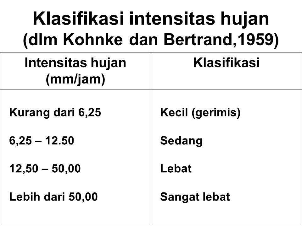 Klasifikasi intensitas hujan (dlm Kohnke dan Bertrand,1959)