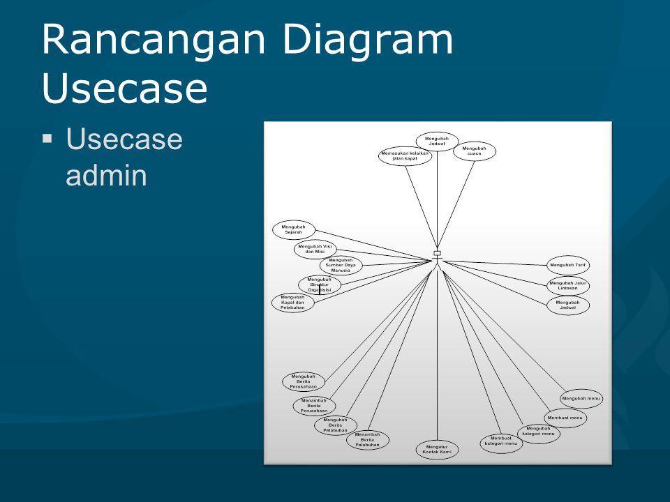Rancangan Diagram Usecase