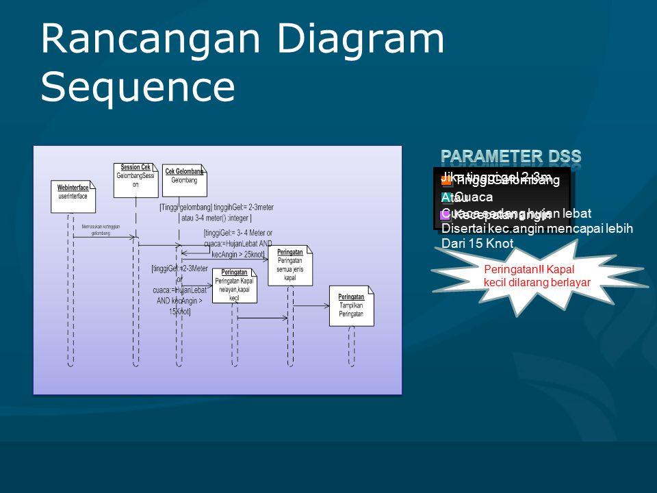 Rancangan Diagram Sequence