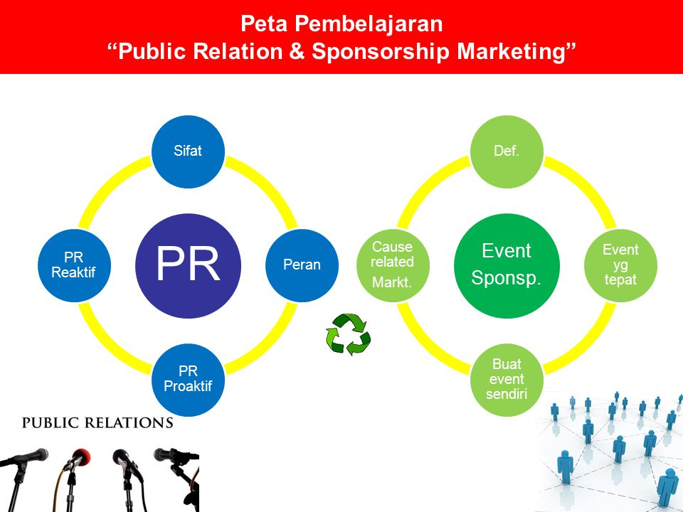 Peta Pembelajaran Public Relation & Sponsorship Marketing