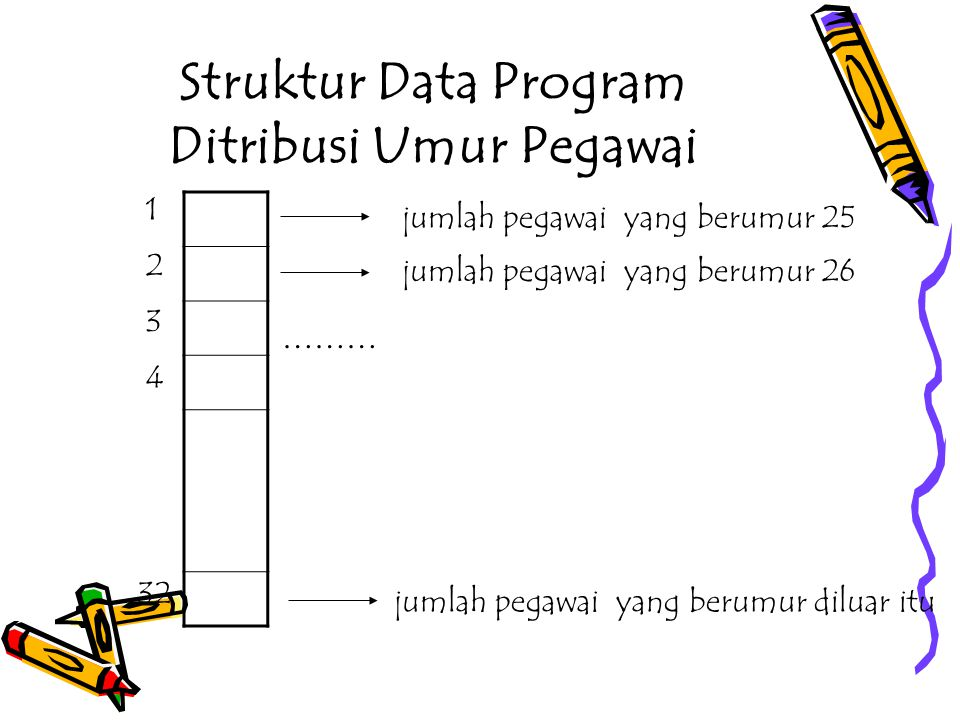Struktur Data Program Ditribusi Umur Pegawai